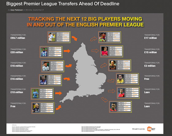 Betting transfer window blue sq south betting trends